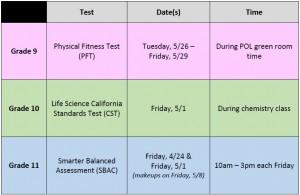 DVS State Testing Information 2015